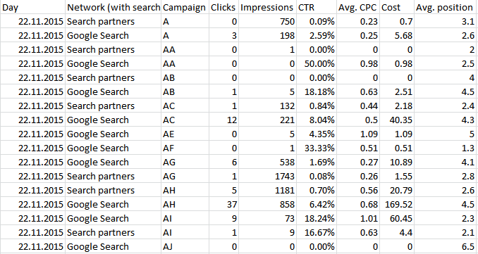 AdWords Campaign Report